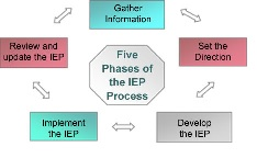 IEP Phasesjpg